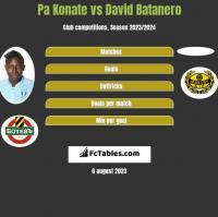 Pa Konate vs David Batanero h2h player stats