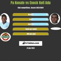 Pa Konate vs Enock Kofi Adu h2h player stats