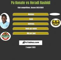 Pa Konate vs Heradi Rashidi h2h player stats