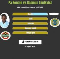 Pa Konate vs Rasmus Lindkvist h2h player stats