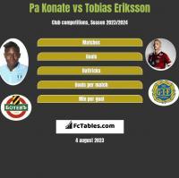 Pa Konate vs Tobias Eriksson h2h player stats