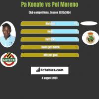 Pa Konate vs Pol Moreno h2h player stats
