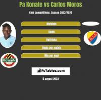 Pa Konate vs Carlos Moros h2h player stats