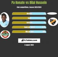 Pa Konate vs Bilal Hussein h2h player stats