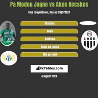 Pa Modou Jagne vs Akos Kecskes h2h player stats
