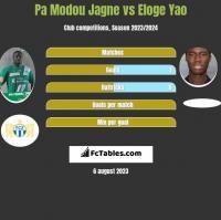 Pa Modou Jagne vs Eloge Yao h2h player stats