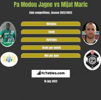 Pa Modou Jagne vs Mijat Maric h2h player stats
