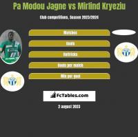 Pa Modou Jagne vs Mirlind Kryeziu h2h player stats