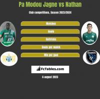 Pa Modou Jagne vs Nathan h2h player stats