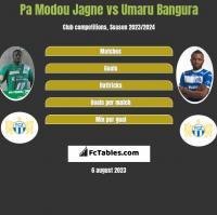 Pa Modou Jagne vs Umaru Bangura h2h player stats
