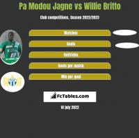 Pa Modou Jagne vs Willie Britto h2h player stats