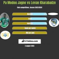 Pa Modou Jagne vs Levan Kharabadze h2h player stats