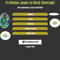 Pa Modou Jagne vs Becir Omeragic h2h player stats