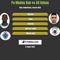 Pa Modou Kah vs Ali Adnan h2h player stats