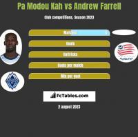 Pa Modou Kah vs Andrew Farrell h2h player stats