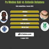 Pa Modou Kah vs Antonio Delamea h2h player stats