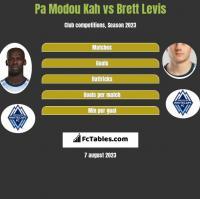 Pa Modou Kah vs Brett Levis h2h player stats