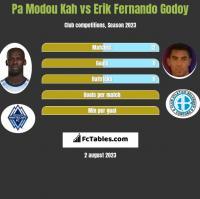 Pa Modou Kah vs Erik Fernando Godoy h2h player stats