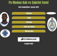 Pa Modou Kah vs Gabriel Somi h2h player stats