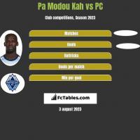 Pa Modou Kah vs PC h2h player stats