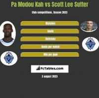 Pa Modou Kah vs Scott Lee Sutter h2h player stats