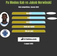 Pa Modou Kah vs Jakob Nerwinski h2h player stats