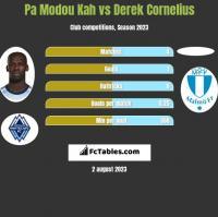 Pa Modou Kah vs Derek Cornelius h2h player stats