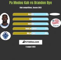Pa Modou Kah vs Brandon Bye h2h player stats
