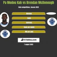 Pa Modou Kah vs Brendan McDonough h2h player stats