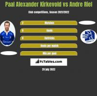 Paal Alexander Kirkevold vs Andre Riel h2h player stats