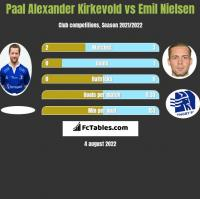 Paal Alexander Kirkevold vs Emil Nielsen h2h player stats