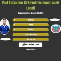 Paal Alexander Kirkevold vs Imed Louati Louati h2h player stats