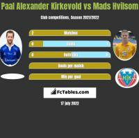 Paal Alexander Kirkevold vs Mads Hvilsom h2h player stats
