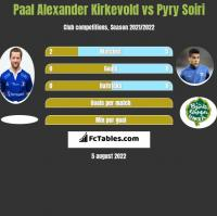 Paal Alexander Kirkevold vs Pyry Soiri h2h player stats