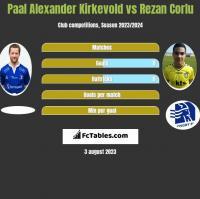 Paal Alexander Kirkevold vs Rezan Corlu h2h player stats