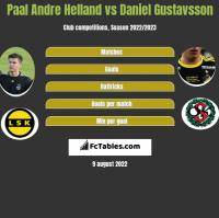 Paal Andre Helland vs Daniel Gustavsson h2h player stats