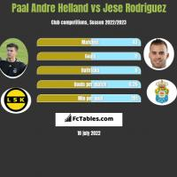 Paal Andre Helland vs Jese Rodriguez h2h player stats