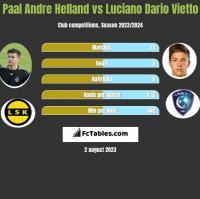 Paal Andre Helland vs Luciano Dario Vietto h2h player stats