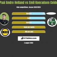 Paal Andre Helland vs Emil Konradsen Ceide h2h player stats