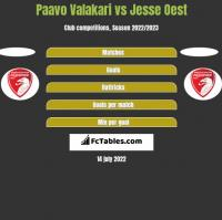 Paavo Valakari vs Jesse Oest h2h player stats