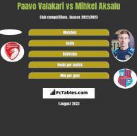 Paavo Valakari vs Mihkel Aksalu h2h player stats