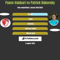 Paavo Valakari vs Patrick Rakovsky h2h player stats