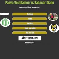 Paavo Voutilainen vs Babacar Diallo h2h player stats