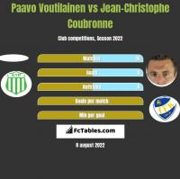 Paavo Voutilainen vs Jean-Christophe Coubronne h2h player stats