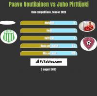 Paavo Voutilainen vs Juho Pirttijoki h2h player stats