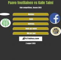 Paavo Voutilainen vs Kalle Taimi h2h player stats