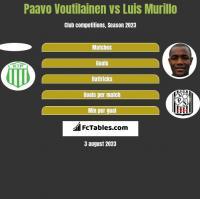 Paavo Voutilainen vs Luis Murillo h2h player stats