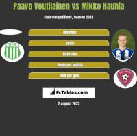 Paavo Voutilainen vs Mikko Hauhia h2h player stats