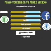 Paavo Voutilainen vs Mikko Viitikko h2h player stats