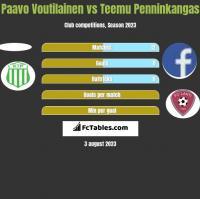 Paavo Voutilainen vs Teemu Penninkangas h2h player stats